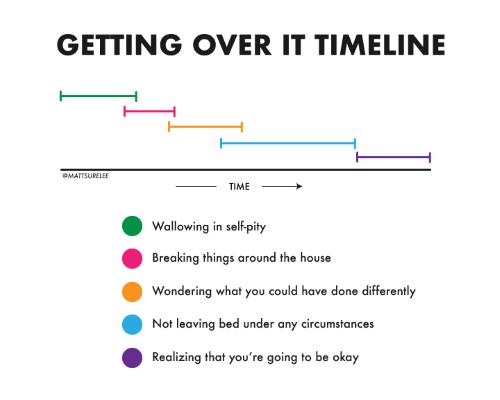 grief timeline